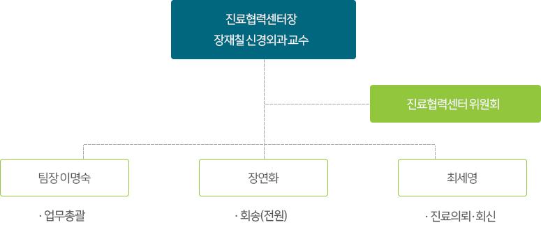 순천향대학교서울병원 조직도