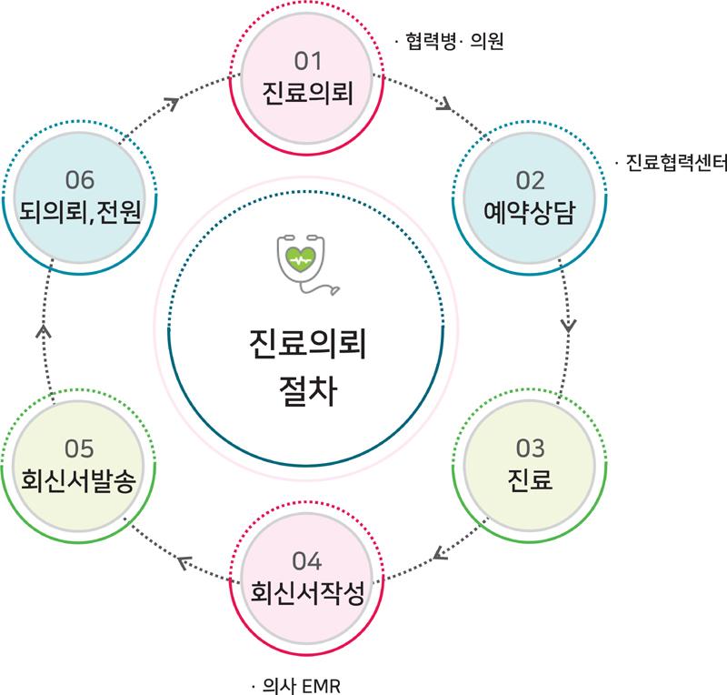 순천향대학교서울병원 진료의뢰 절차