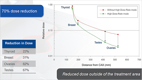 Roduced dose outside of the treatment area 70% dose reduction REDUCTEION in Dose Thtroid 22%, Breast 31%, Ovaries 62%, Testes 67%